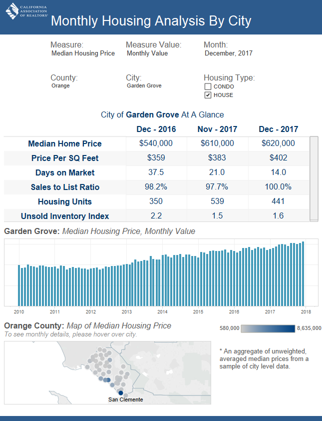 Garden Grove December 2017 Market Update
